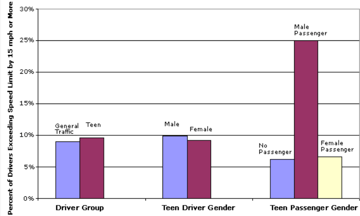 Driver group comparison of excessive speeding