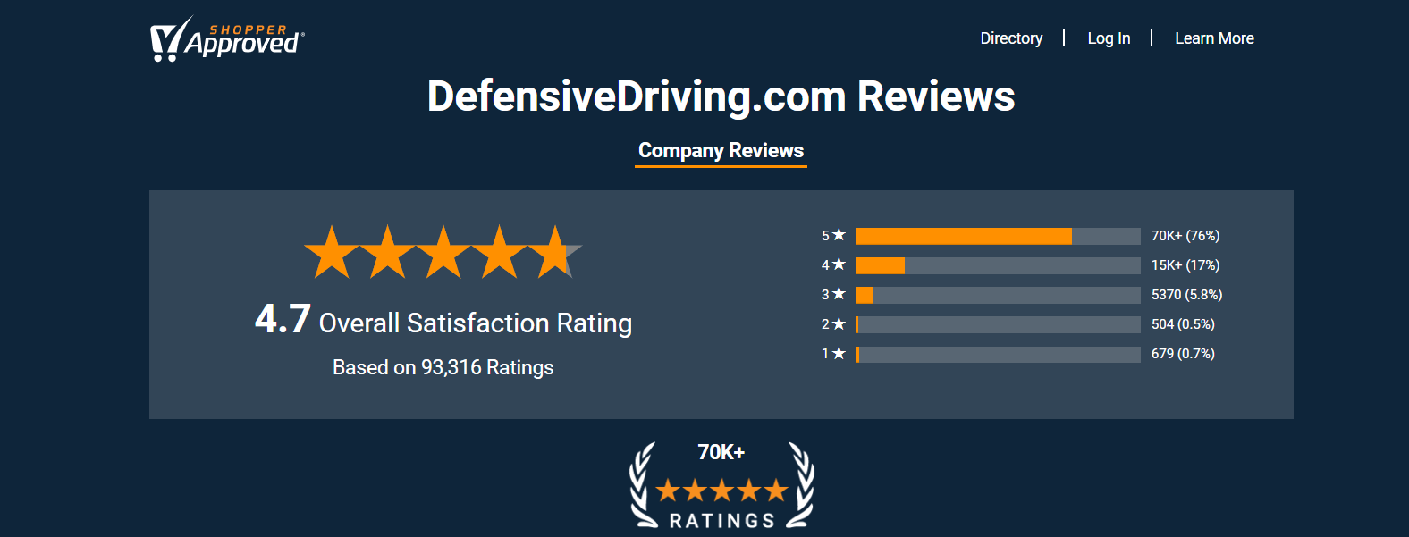 DefensiveDriving.com ShopperApproved Rating 2-7-20